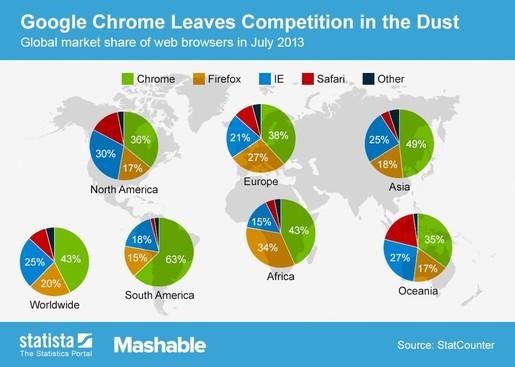 thị phần của google chrome