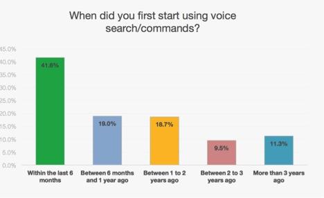 Thống kê mới nhất về lượng người sử dụng Voice Search