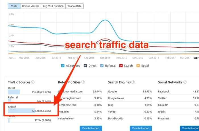semrush-search-traffic-data