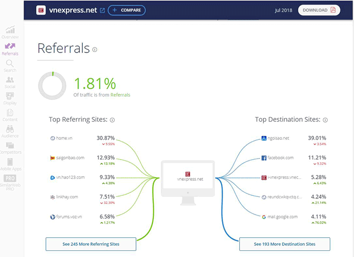 SimilarWeb thống kê thông tin về các web liên quan đến nguồn lưu lượng vào và ra