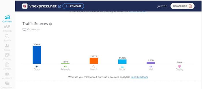 SimilarWeb thống kê thông tin về nguồn truy cập