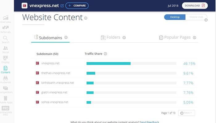 Similarweb thống kê nội dung phổ biến nhất trên website